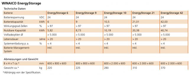 WINAICO_Datenblatt_EnergyStorage